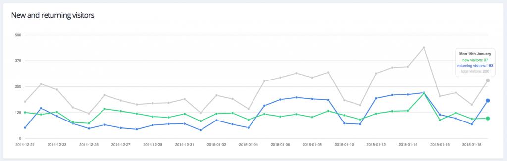 2014-2015_wifi_stats